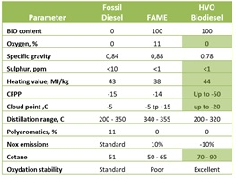 Table 1: Comparison of the quality of Fossil Diesel, FAME and HVO