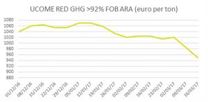 Graph week 11